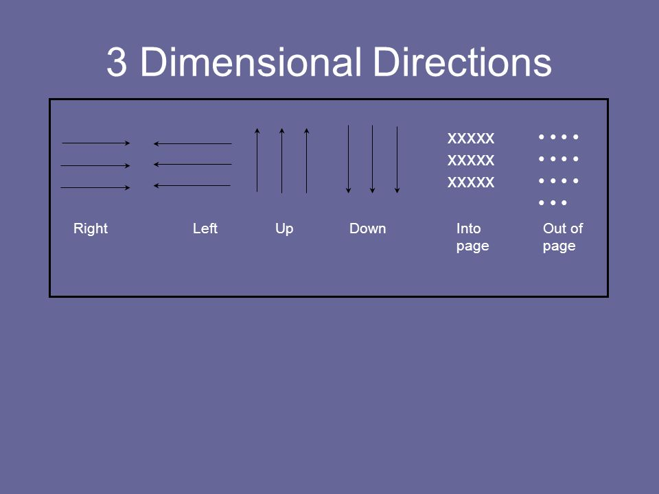 3 Dimensional Directions Right Left Up Down Into Out of page page xxxxx