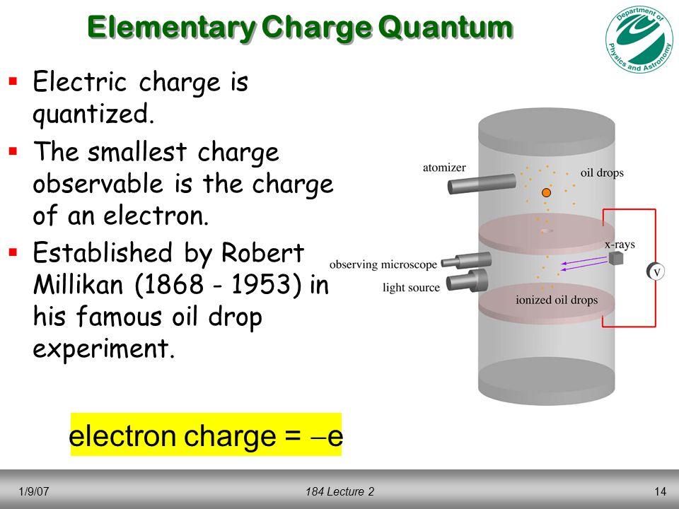 1/9/07184 Lecture 214 Elementary Charge Quantum  Electric charge is quantized.  The smallest charge observable is the charge of an electron.  Estab