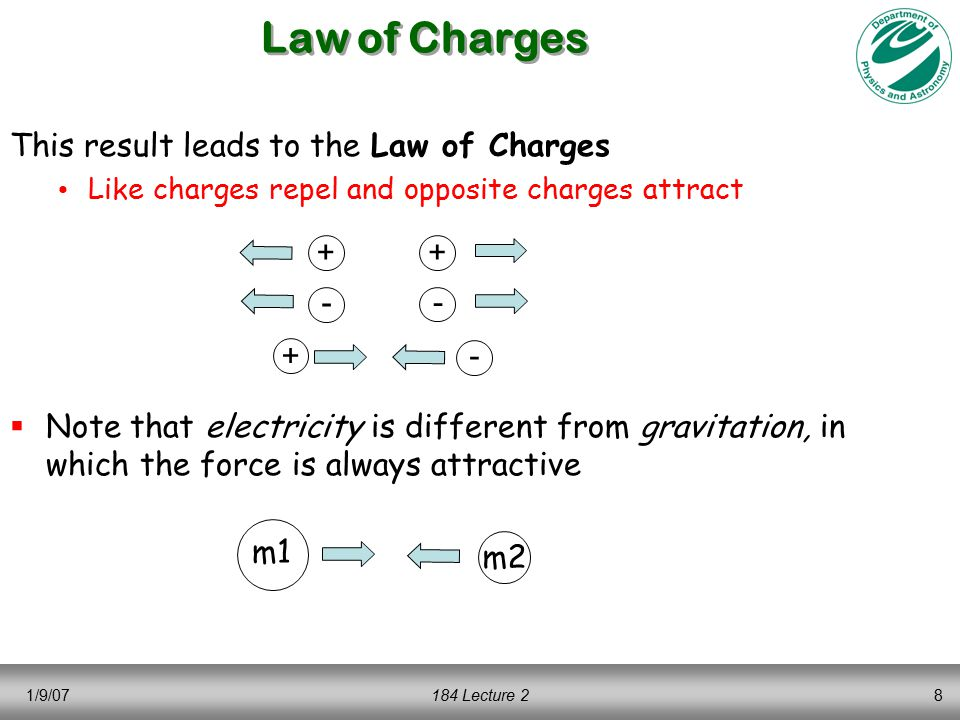 1/9/07184 Lecture 28 This result leads to the Law of Charges Like charges repel and opposite charges attract  Note that electricity is different from