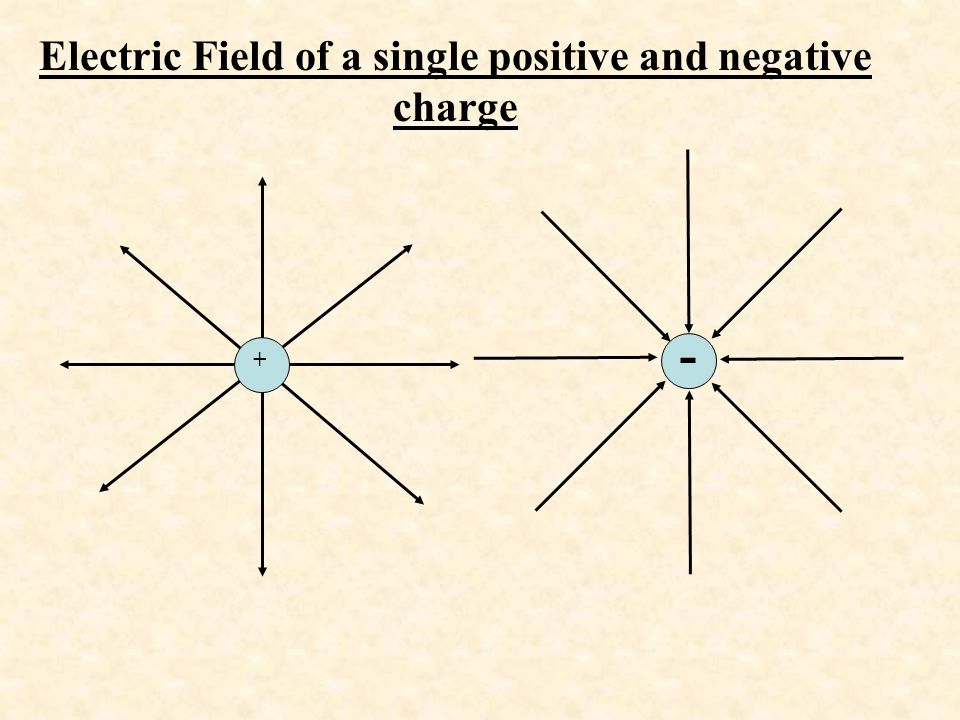 Electric Field of a single positive and negative charge + -