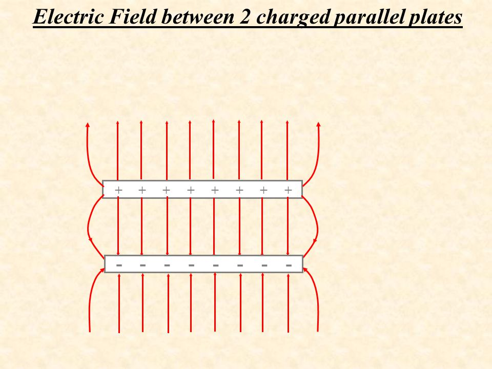 Electric Field between 2 charged parallel plates ++++ ++++ ---- ----