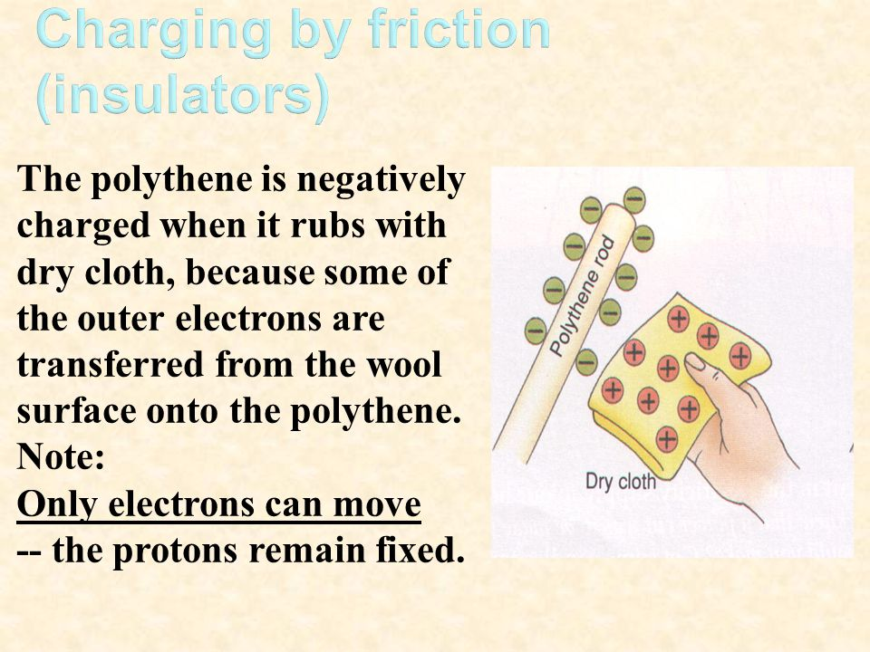The polythene is negatively charged when it rubs with dry cloth, because some of the outer electrons are transferred from the wool surface onto the po
