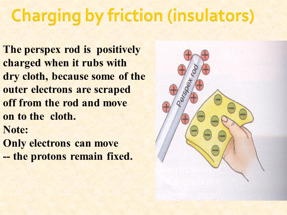 The perspex rod is positively charged when it rubs with dry cloth, because some of the outer electrons are scraped off from the rod and move on to the