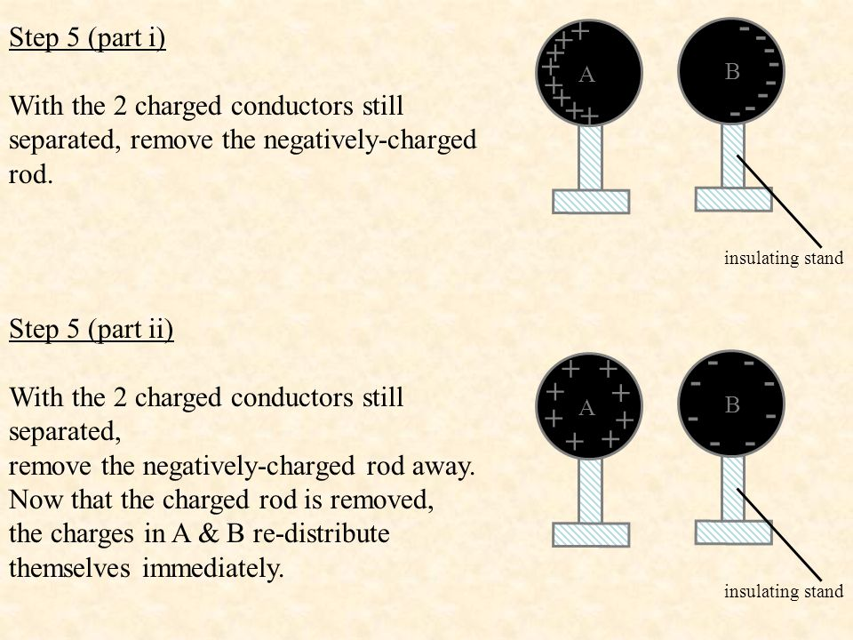 Step 5 (part i) With the 2 charged conductors still separated, remove the negatively-charged rod. insulating stand A + + + + + + + + B - - - - - - - -