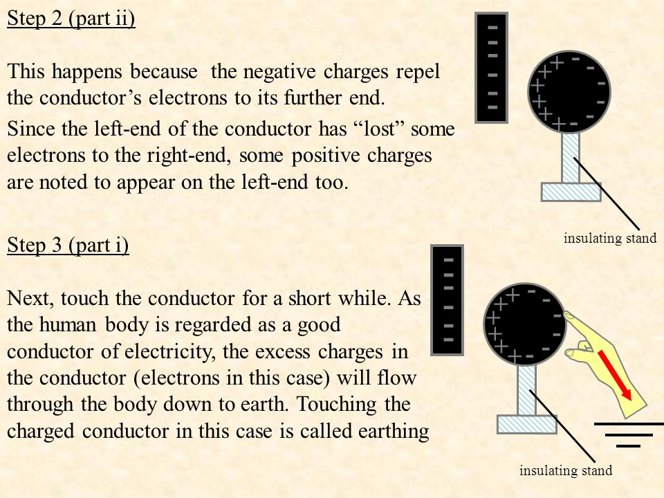 Step 2 (part ii) This happens because the negative charges repel the conductor's electrons to its further end. - - - - - - insulating stand + + + + +