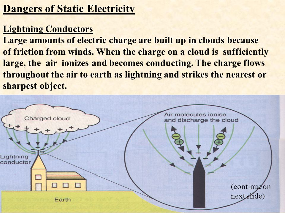 Lightning Conductors Large amounts of electric charge are built up in clouds because of friction from winds. When the charge on a cloud is sufficientl