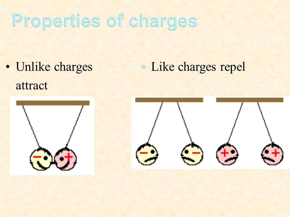 Unlike charges attract  Like charges repel