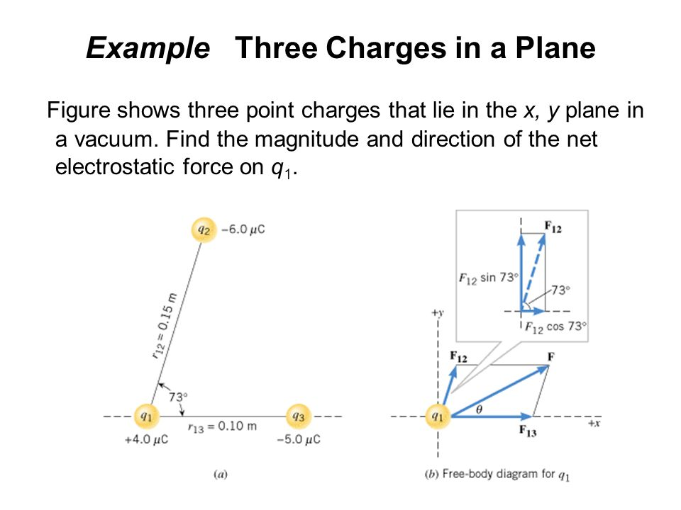 Example Three Charges in a Plane Figure shows three point charges that lie in the x, y plane in a vacuum. Find the magnitude and direction of the net