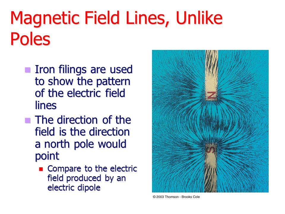 Magnetic Field of a Current Loop All the segments, Δx, contribute to the field, increasing its strength All the segments, Δx, contribute to the field, increasing its strength Magnetic field at the center of the ring is B=  I/2R