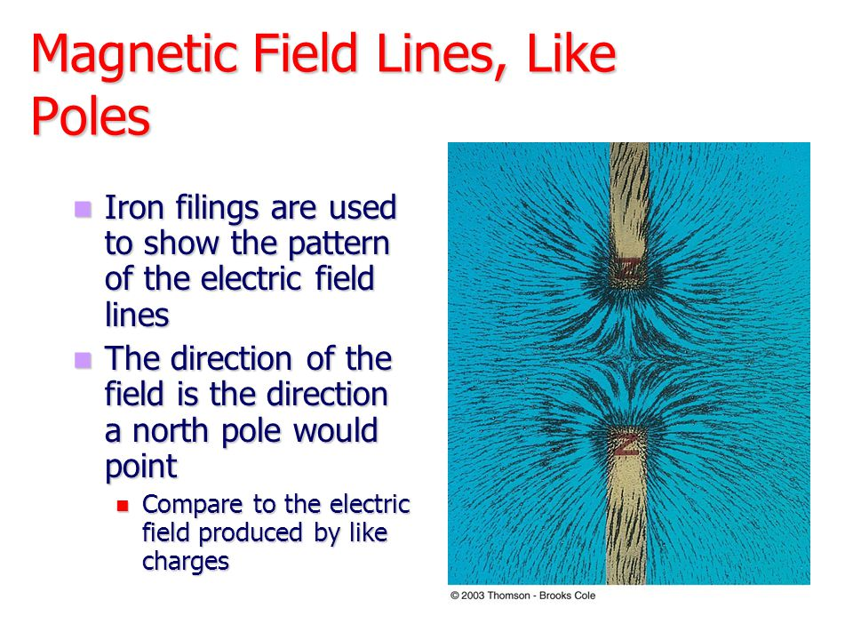 Magnetic Field of a Current Loop – Total Field