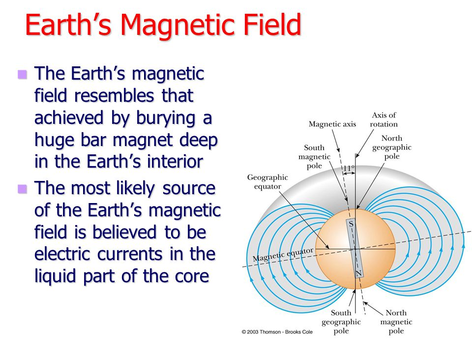 Magnetic Fields – Long Straight Wire A current-carrying wire produces a magnetic field A current-carrying wire produces a magnetic field The compass needle points in the direction of the magnetic field produced by the current The compass needle points in the direction of the magnetic field produced by the current The magnitude of the field at a distance r from a wire carrying a current of I is The magnitude of the field at a distance r from a wire carrying a current of I is µ o = 4  x 10 -7 T m / A µ o = 4  x 10 -7 T m / A µ o is called the permeability of free space µ o is called the permeability of free space