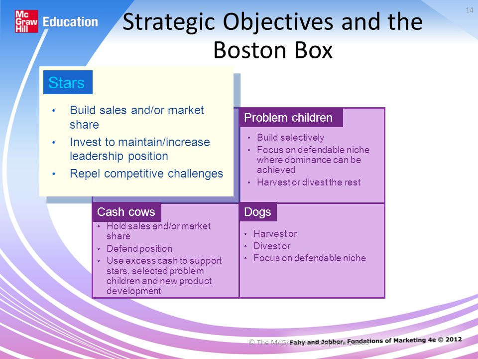 © The McGraw-Hill Companies, 2009 14 Strategic Objectives and the Boston Box Build sales and/or market share Invest to maintain/increase leadership position Repel competitive challenges Stars Build selectively Focus on defendable niche where dominance can be achieved Harvest or divest the rest Problem children Harvest or Divest or Focus on defendable niche Dogs Hold sales and/or market share Defend position Use excess cash to support stars, selected problem children and new product development Cash cows