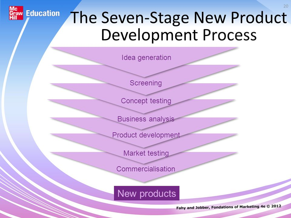 20 The Seven-Stage New Product Development Process New products Screening Concept testing Business analysis Product development Market testing Commercialisation Idea generation