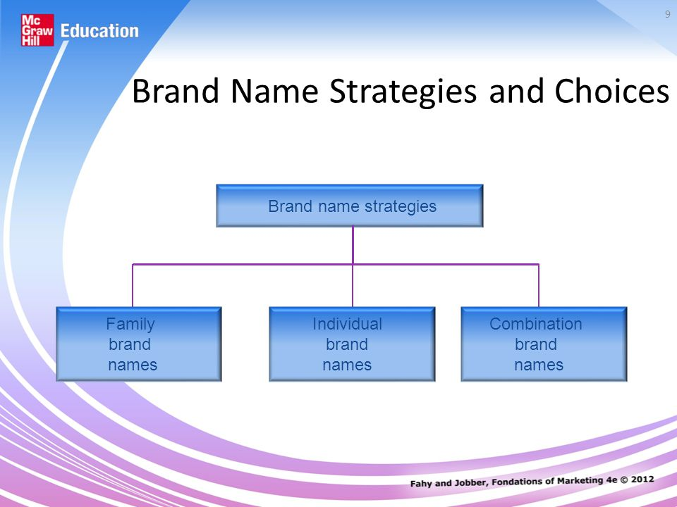 9 Brand Name Strategies and Choices Brand name strategies Family brand names Individual brand names Combination brand names