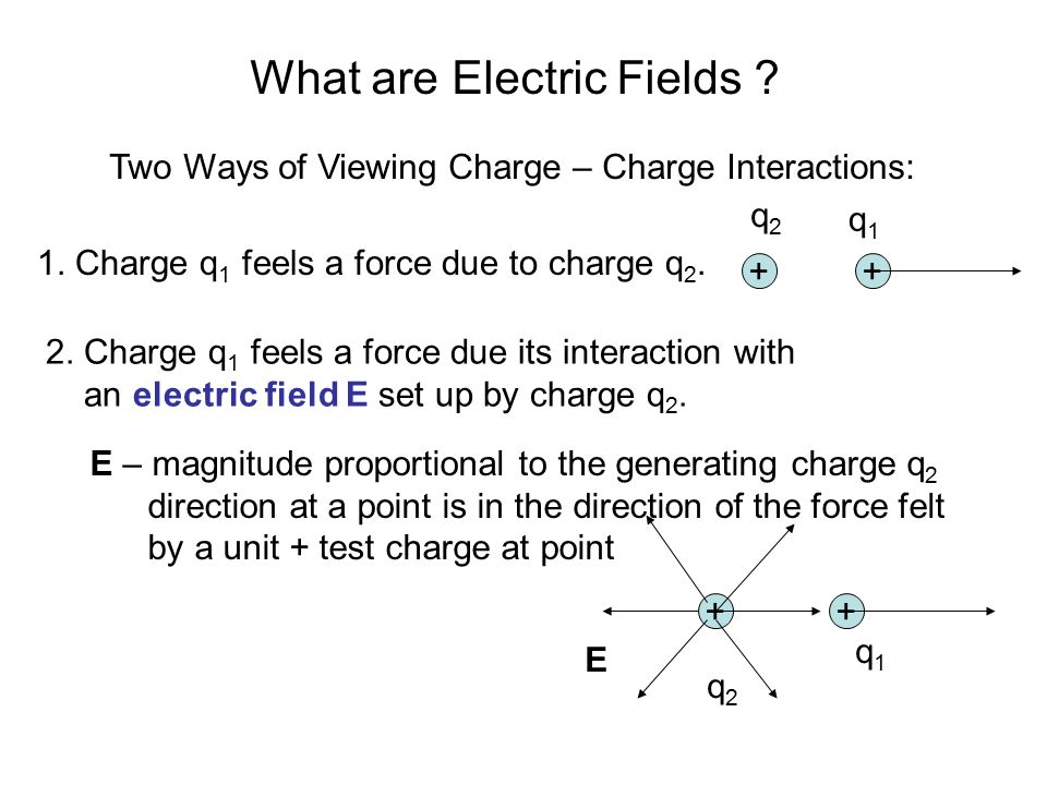 What are Electric Fields ? Two Ways of Viewing Charge – Charge Interactions: 1. Charge q 1 feels a force due to charge q 2. ++ 2. Charge q 1 feels a f