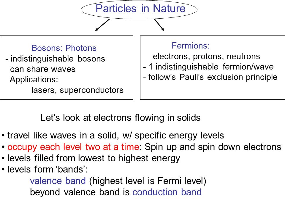 Particles in Nature Bosons: Photons - indistinguishable bosons can share waves Applications: lasers, superconductors Fermions: electrons, protons, neu
