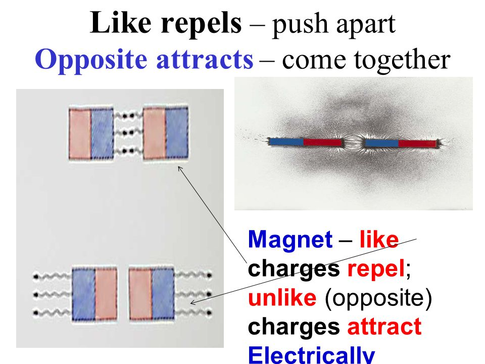 Like repels – push apart Opposite attracts – come together Magnet – like charges repel; unlike (opposite) charges attract Electrically charged particles are polar