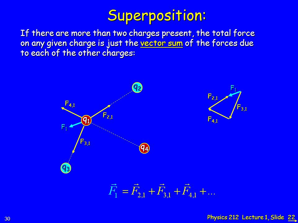 Physics 212 Lecture 1, Slide 22 Superposition: q1q1q1q1 q2q2q2q2 If there are more than two charges present, the total force on any given charge is just the vector sum of the forces due to each of the other charges: q3q3q3q3 q4q4q4q4 F 2,1 F 3,1 F 4,1 F1F1F1F1 F 2,1 F 3,1 F 4,1 F1F1F1F130