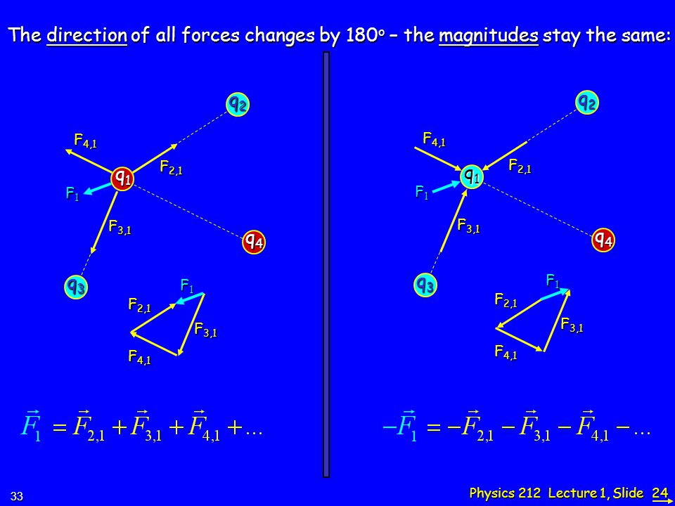 Physics 212 Lecture 1, Slide 24 q1q1q1q1 q2q2q2q2 The direction of all forces changes by 180 o – the magnitudes stay the same: q3q3q3q3 q4q4q4q4 F 2,1 F 3,1 F 4,1 F1F1F1F1 F 2,1 F 3,1 F 4,1 F1F1F1F1 33 q1q1q1q1 q2q2q2q2 q3q3q3q3 q4q4q4q4 F 2,1 F 3,1 F 4,1 F1F1F1F1 F 2,1 F 3,1 F 4,1 F1F1F1F1