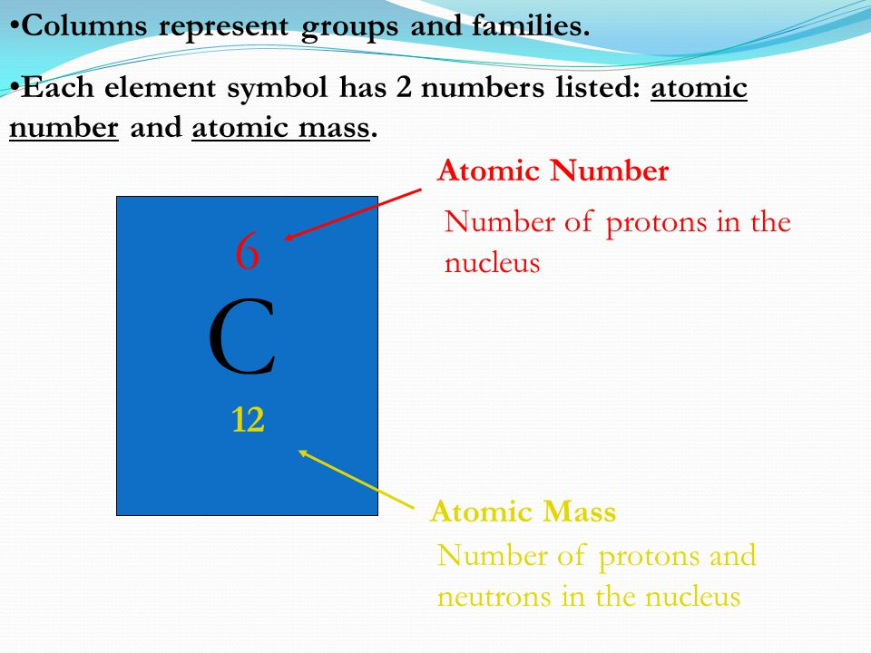 Columns represent groups and families. Each element symbol has 2 numbers listed: atomic number and atomic mass. C 6 Atomic Number 12 Atomic Mass Numbe