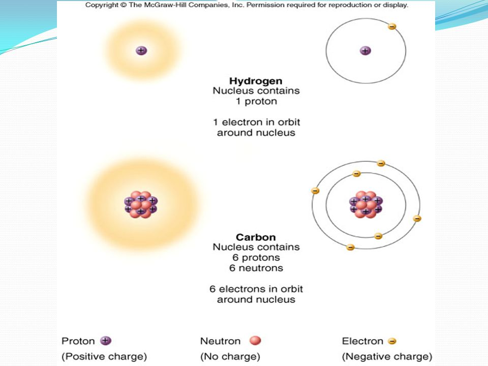 Ionic Bonding Creates ions (charged atoms): one atom loses electrons and becomes a (+) charged ion while another gains electrons and becomes (-) charged Note: in charged atoms, the # of protons DOES NOT equal the # of electrons!!!.
