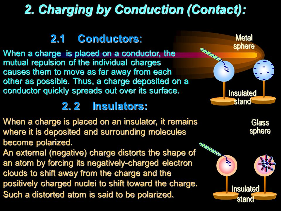 ELECRTOSTATIC CHARGING 1.Charging by Friction: The transfer of charge is due the rubbing - friction between two previously neutral materials.