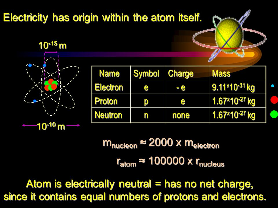  Electric charge is defined by the effect (force) it produces.