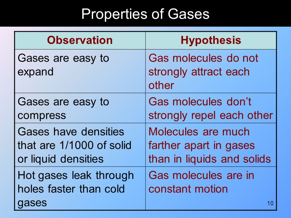 10 Properties of Gases ObservationHypothesis Gases are easy to expand Gas molecules do not strongly attract each other Gases are easy to compress Gas