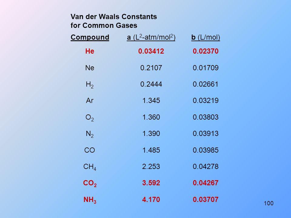 100 Van der Waals Constants for Common Gases Compound a (L 2 -atm/mol 2 ) b (L/mol) He0.034120.02370 Ne0.21070.01709 H2H2 0.24440.02661 Ar1.3450.03219