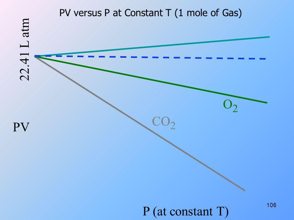 106 PV P (at constant T) CO 2 O2O2 22.41 L atm PV versus P at Constant T (1 mole of Gas)