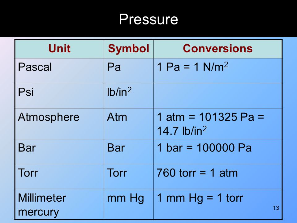 13 Pressure UnitSymbolConversions PascalPa1 Pa = 1 N/m 2 Psilb/in 2 AtmosphereAtm1 atm = 101325 Pa = 14.7 lb/in 2 Bar 1 bar = 100000 Pa Torr 760 torr
