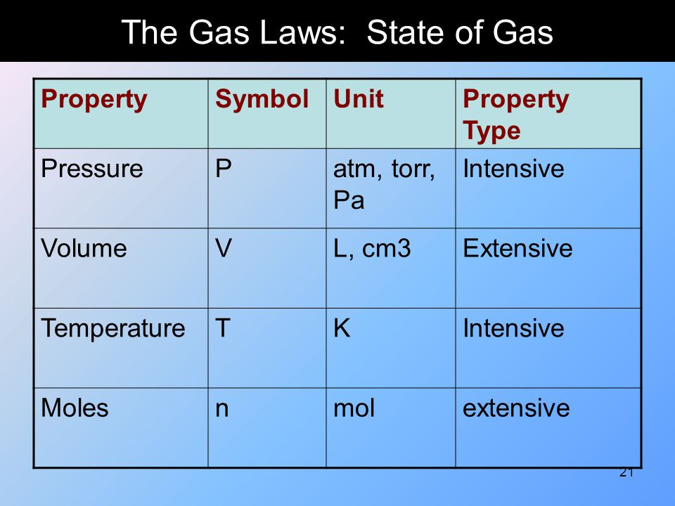 21 The Gas Laws: State of Gas PropertySymbolUnitProperty Type PressurePatm, torr, Pa Intensive VolumeVL, cm3Extensive TemperatureTKIntensive Molesnmol