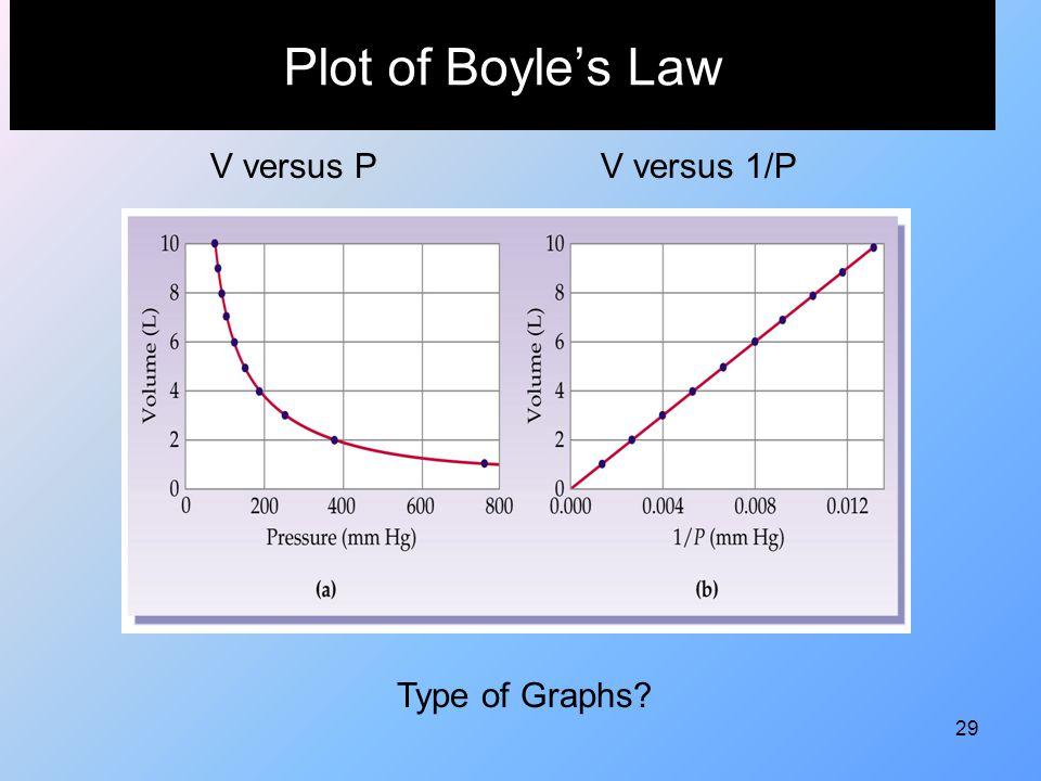 29 Plot of Boyle's Law V versus PV versus 1/P Type of Graphs?