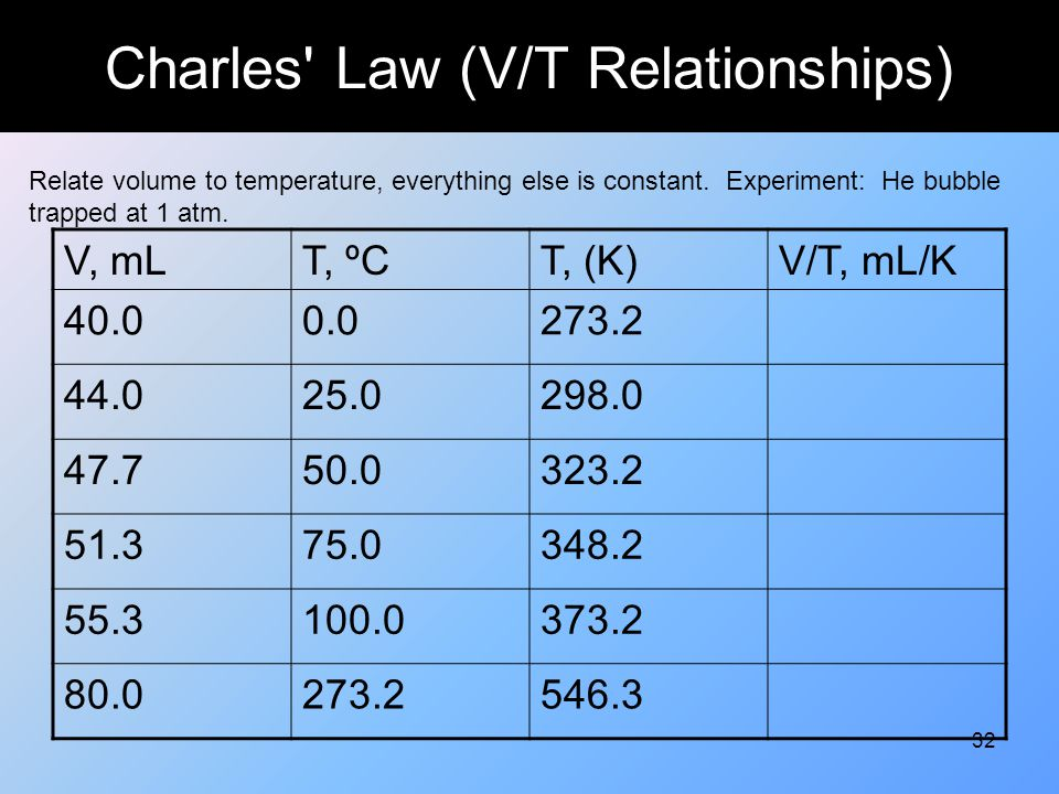32 Charles' Law (V/T Relationships) Relate volume to temperature, everything else is constant. Experiment: He bubble trapped at 1 atm. V, mLT, ºCT, (K