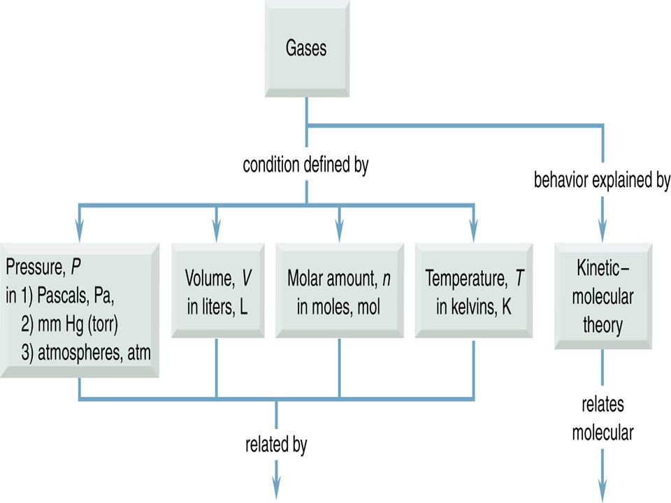 65 Dalton's Law of Partial Pressure