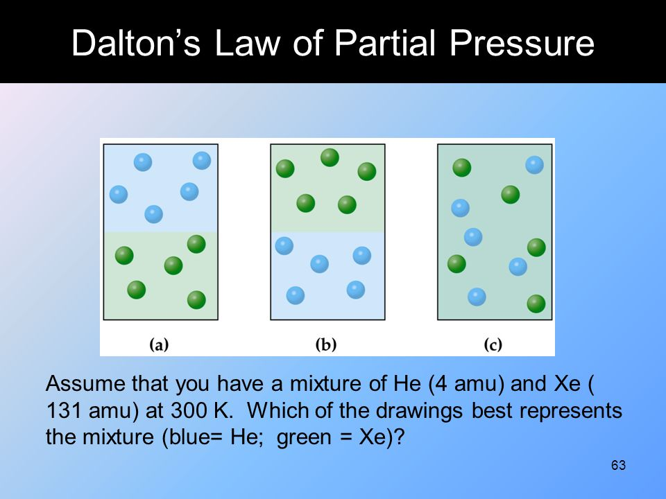 63 Dalton's Law of Partial Pressure Assume that you have a mixture of He (4 amu) and Xe ( 131 amu) at 300 K. Which of the drawings best represents the