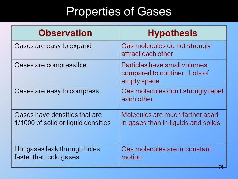 76 Properties of Gases ObservationHypothesis Gases are easy to expandGas molecules do not strongly attract each other Gases are compressibleParticles