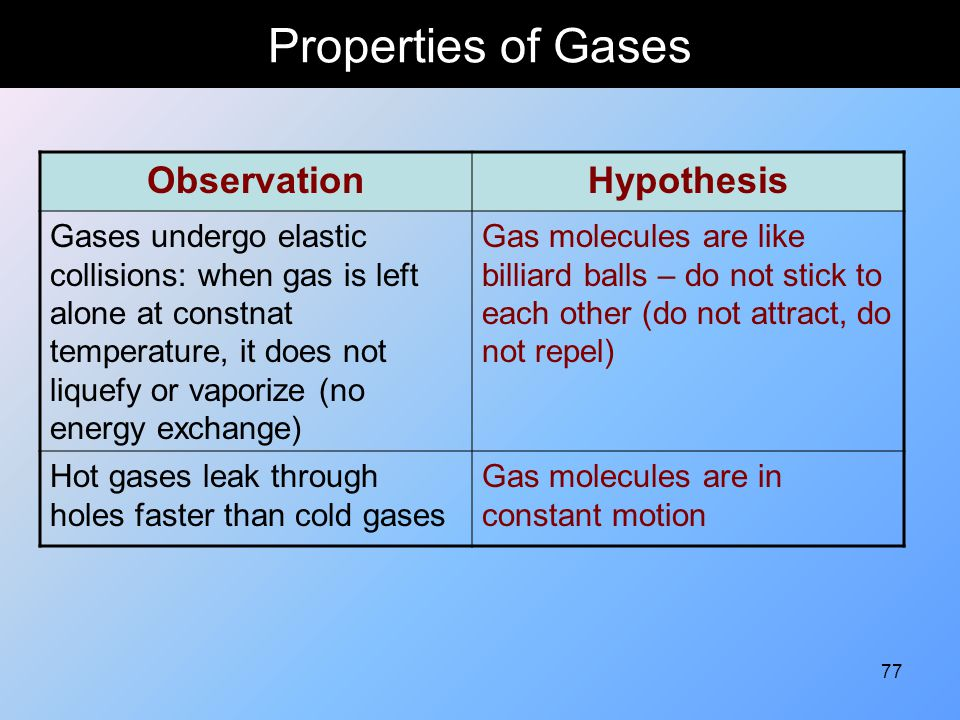 77 Properties of Gases ObservationHypothesis Gases undergo elastic collisions: when gas is left alone at constnat temperature, it does not liquefy or