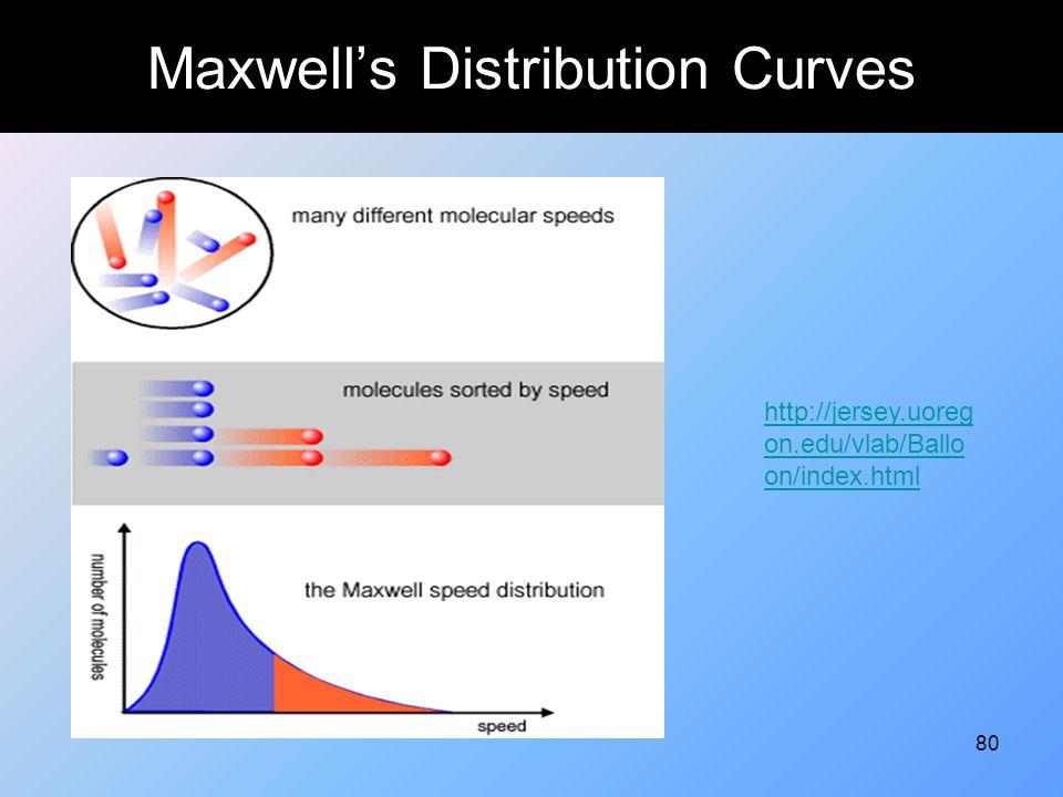 80 Maxwell's Distribution Curves http://jersey.uoreg on.edu/vlab/Ballo on/index.html