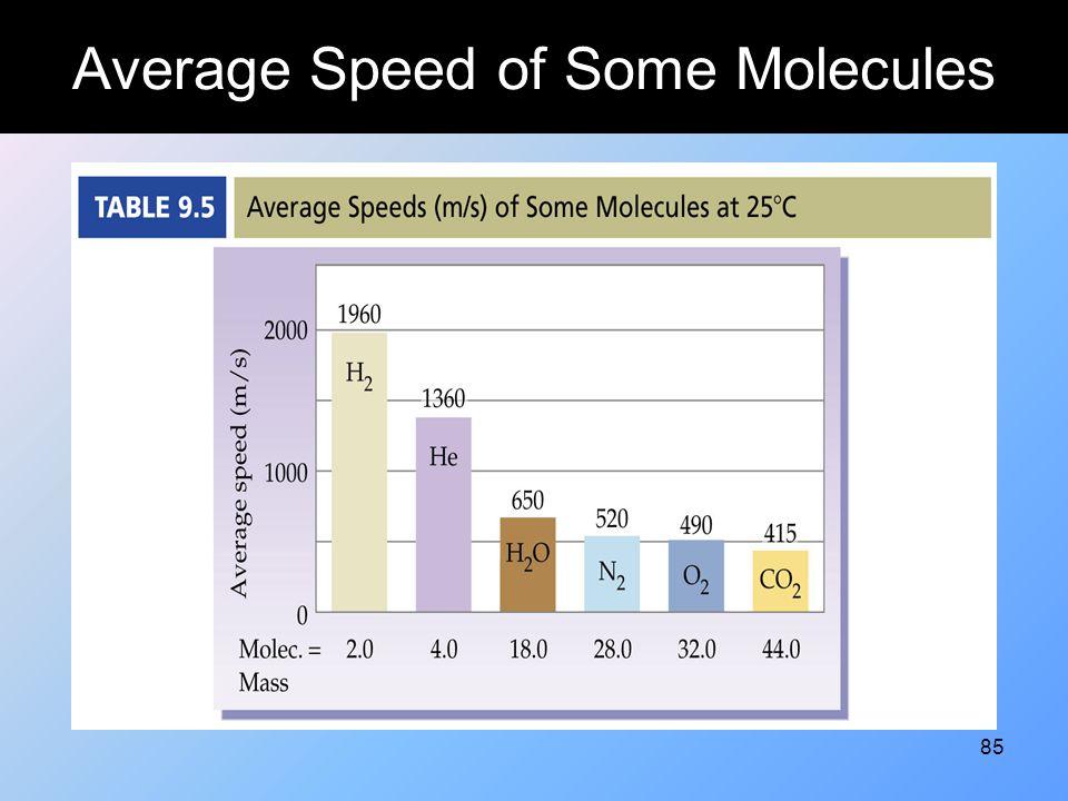 85 Average Speed of Some Molecules