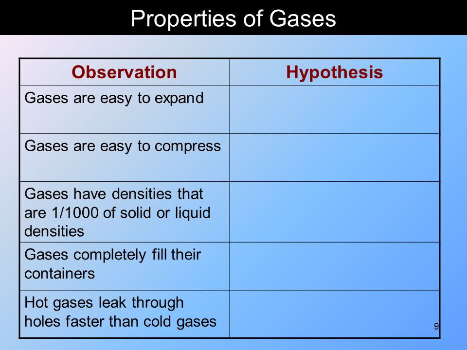 110 Kinetic Molecular Theory of Gases 1.
