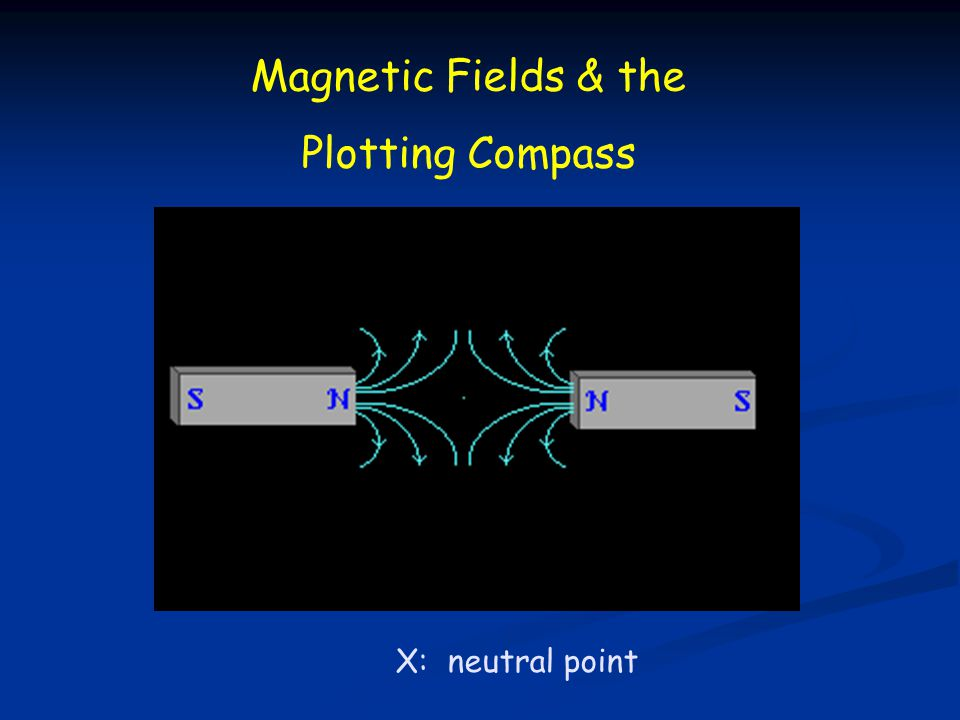 Magnetic Fields & the Plotting Compass X: neutral point