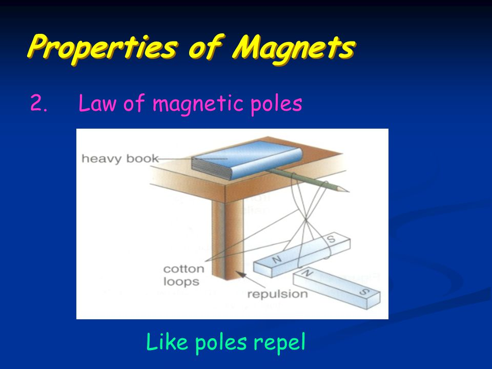 Properties of Magnets 2.Law of magnetic poles Like poles repel