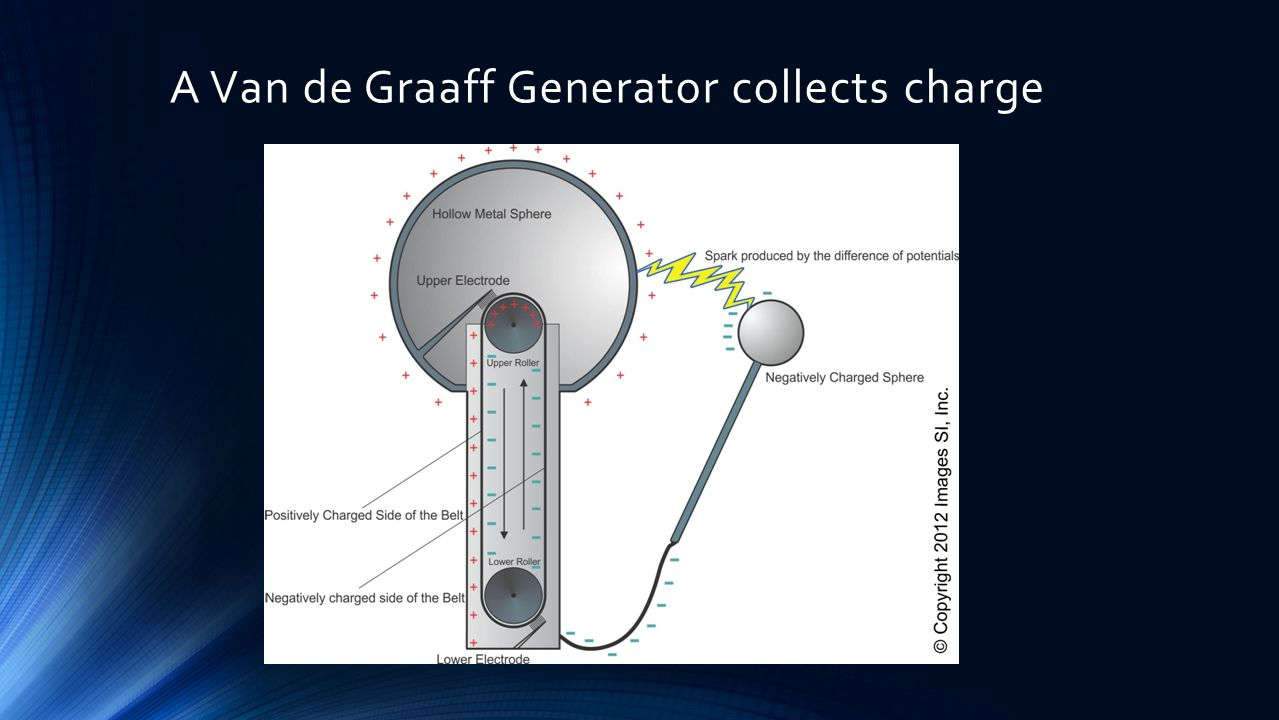 A Van de Graaff Generator collects charge