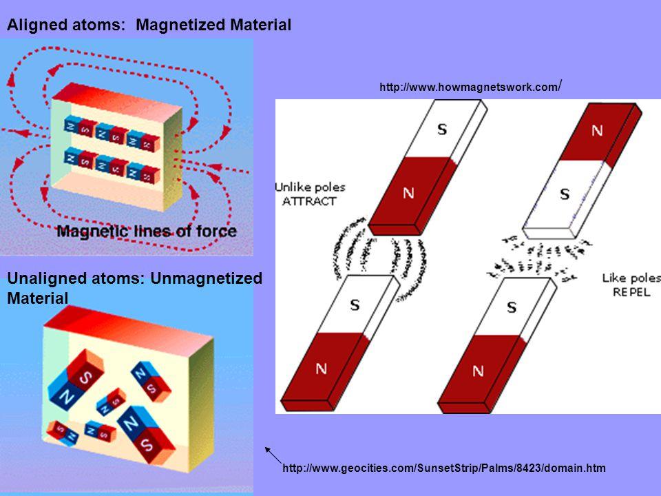http://www.howmagnetswork.com / Aligned atoms: Magnetized Material Unaligned atoms: Unmagnetized Material http://www.geocities.com/SunsetStrip/Palms/8423/domain.htm