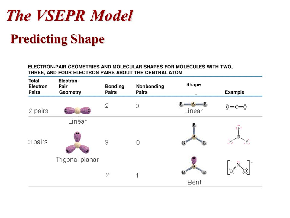 12 The VSEPR Model Predicting Shape Shape