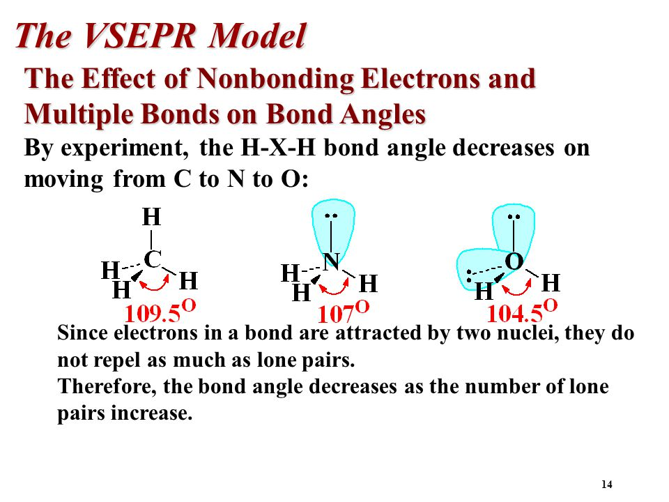 14 The VSEPR Model The Effect of Nonbonding Electrons and Multiple Bonds on Bond Angles By experiment, the H-X-H bond angle decreases on moving from C to N to O: Since electrons in a bond are attracted by two nuclei, they do not repel as much as lone pairs.