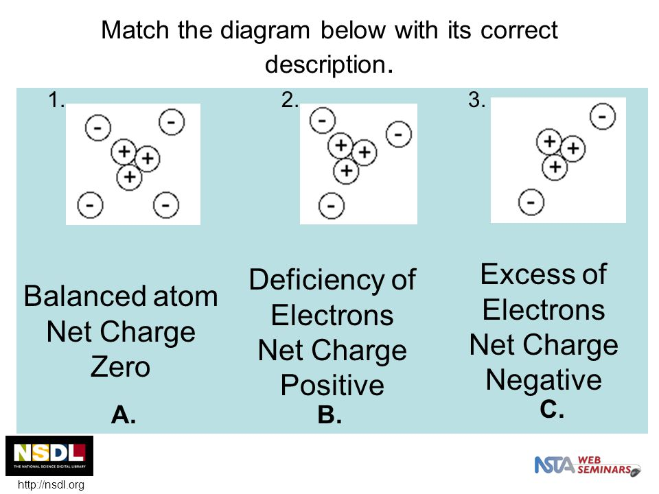 Static Electricity Usually charges balance each other out, and nothing happens.