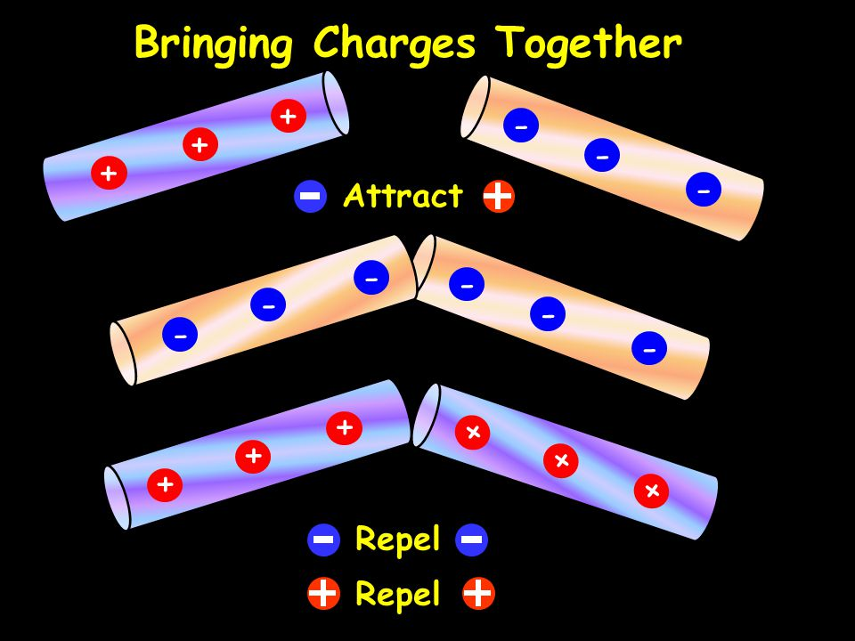 + + + - - - - - - - - - Bringing Charges Together + + + + + + Attract Repel