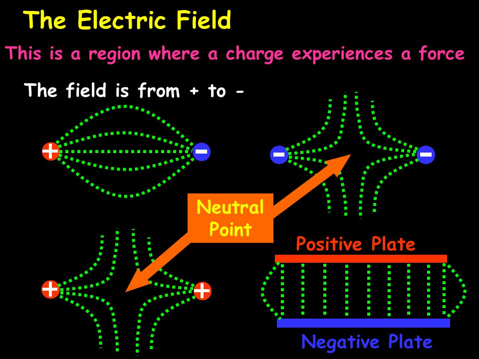 The Electric Field This is a region where a charge experiences a force Positive Plate Negative Plate Neutral Point The field is from + to -